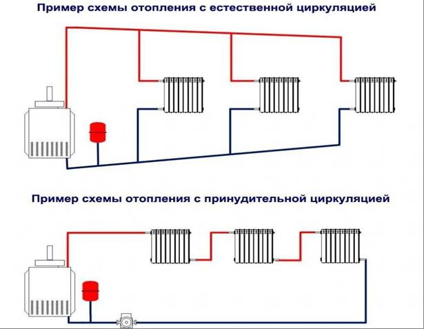 Какие бывают системы отопления частного дома