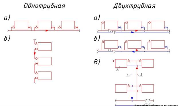 Однотрубная и двух трубная система отопления